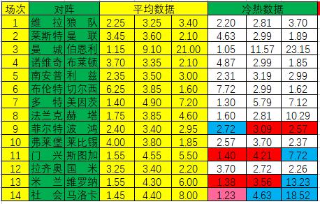 [新浪彩票]足彩21122期冷热指数:皇社大热防平