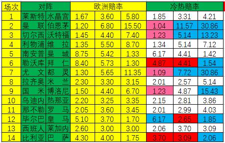 [新浪彩票]足彩20011期冷热指数:拜仁难言稳胜