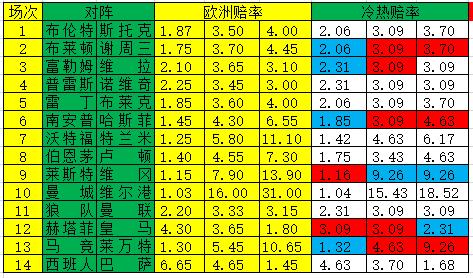 [新浪彩票]足彩20002期冷热指数:马竞谨防大冷