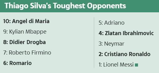 弟媳列出10大最强前锋对手:这10人太强 梅西第一