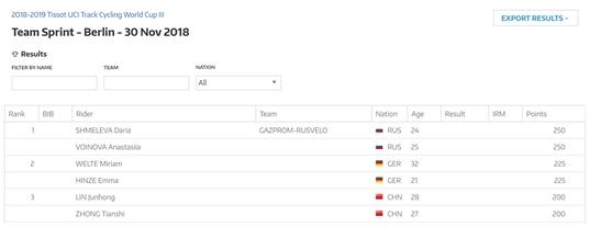 未倒时差直接上场比赛 钟天使获世界杯柏林站季军-领骑网
