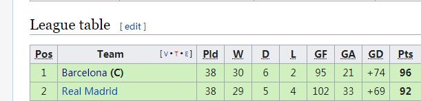 瓜帅和穆帅在西甲第一个赛季的斗法