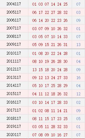 双色球117期历史同期号码汇总