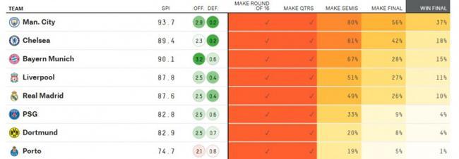 大数据预测欧冠:曼城夺冠概率最高 切尔西第二