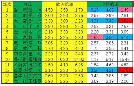 [新浪彩票]足彩21049期冷热指数:磐田客胜可期