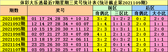 110期陆白秋大乐透预测奖号:前区奇偶比分析