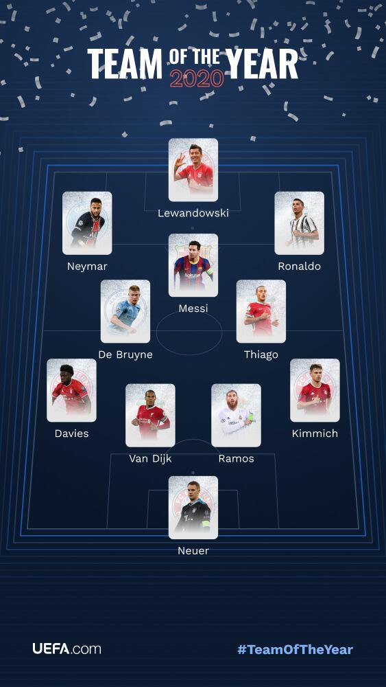 欧足联球迷票选2020年最佳阵:拜仁5人 梅罗入选