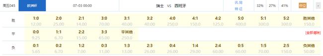 竞彩指数:西班牙或将大胜瑞士 0-3/1-3敢买吗?
