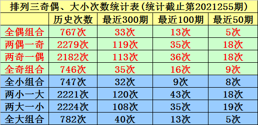 256期唐羽排列三预测奖号:大小奇偶分析