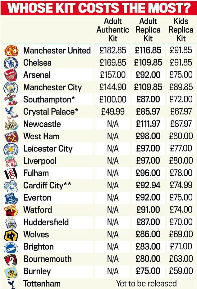 曼联正版球衣标价令人惊呆了 这么多钱你买吗?