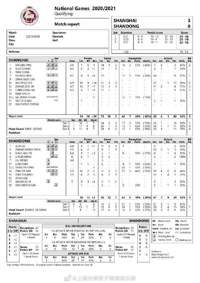 全运会排球资格赛上海男排3-0山东 赢取三连胜