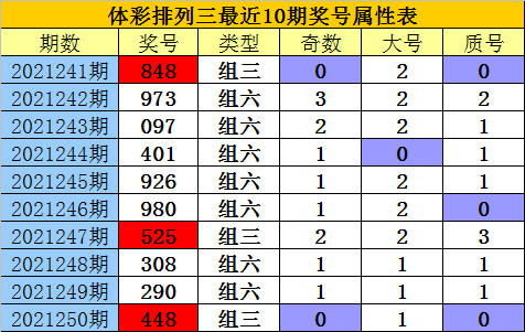 251期老郑排列三预测奖号:复式组选推荐