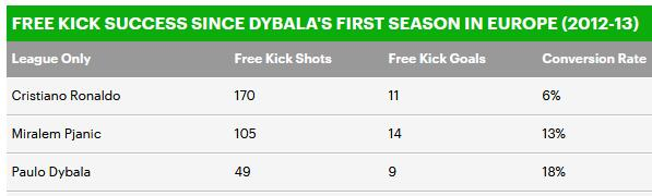 任意球破门率对比,C罗不如皮亚尼奇和迪巴拉