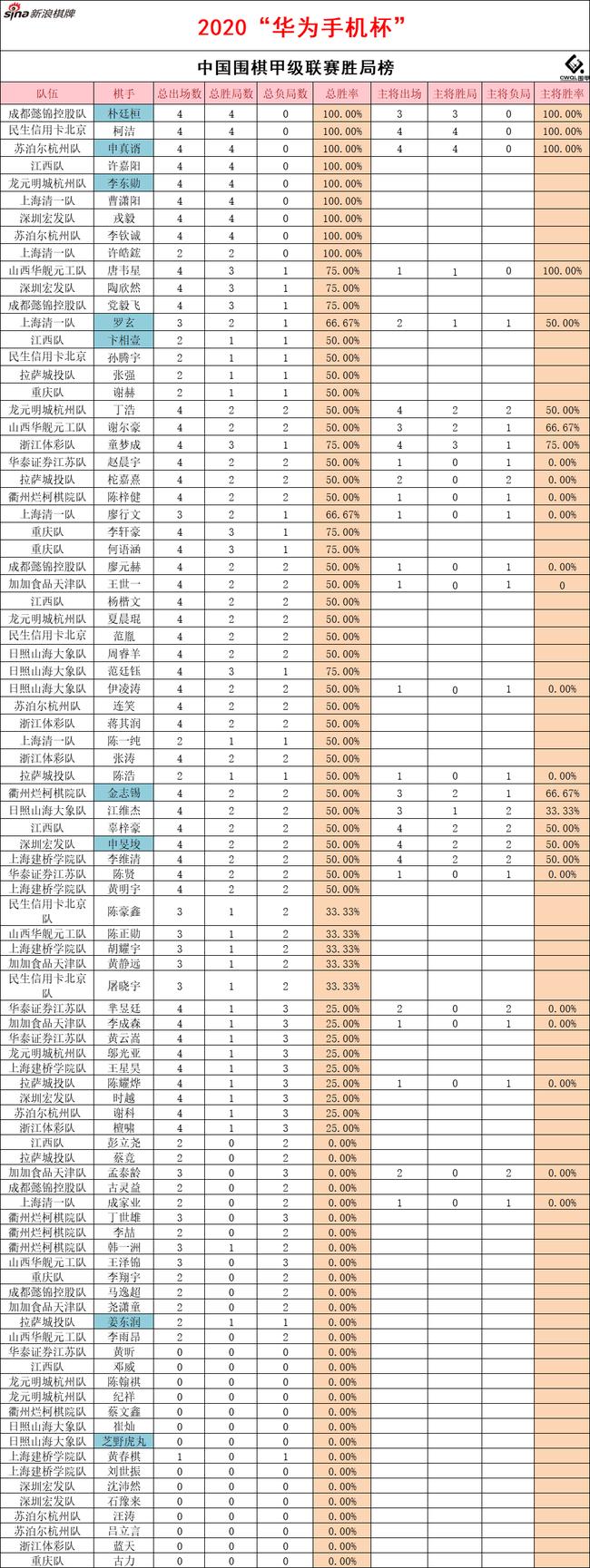 围甲联赛第4轮后胜局榜:柯朴申三人主将全胜