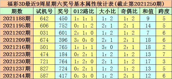 251期莫晨风福彩3D预测奖号:必杀一码推荐
