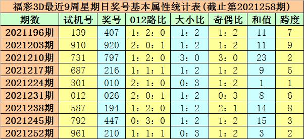 259期莫晨风福彩3D预测奖号:必杀号码参考