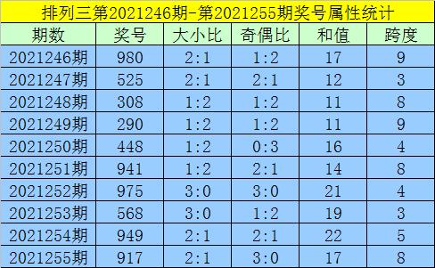 256期黄欢排列三预测奖号:和尾分布分析