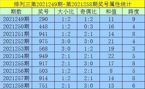 259期黄欢排列三预测奖号:组选号码参考