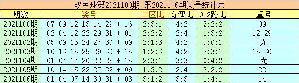 107期李太阳双色球预测奖号:蓝球必杀6码推荐