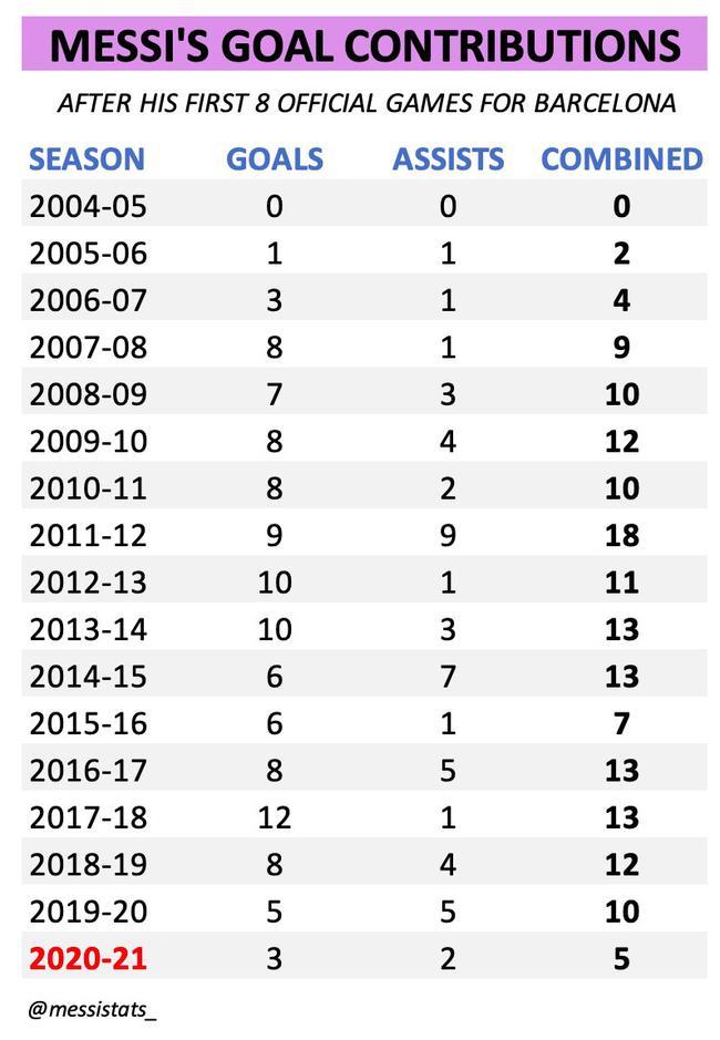 梅西迎14年来开局数据新低 在巴萨8场仅3球2助