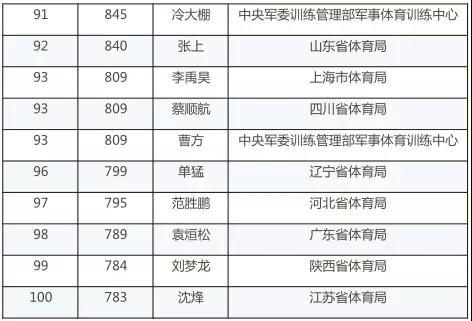 乒协公布2018年第二季度排名 樊振东朱雨玲领跑