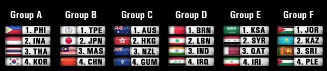 2021年亚洲杯预选赛分组现象