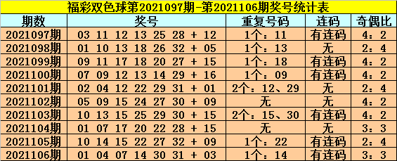107期龙山双色球预测奖号:红球胆码参考