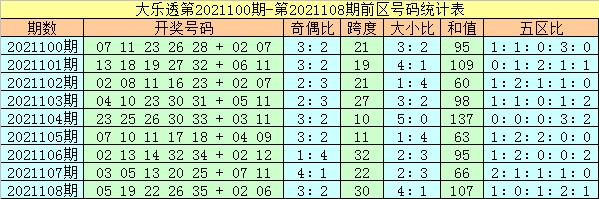 109期杨万里大乐透预测奖号:前区双胆参考