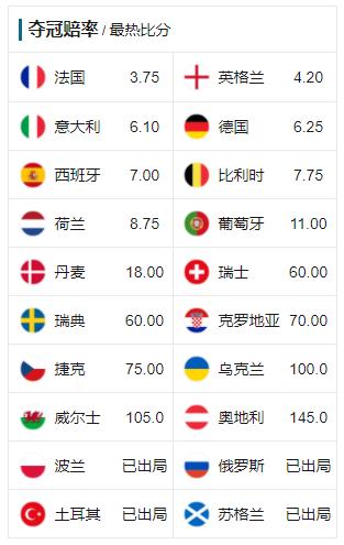 欧洲杯夺冠赔率:法国第1被英格兰紧追 意大利第3
