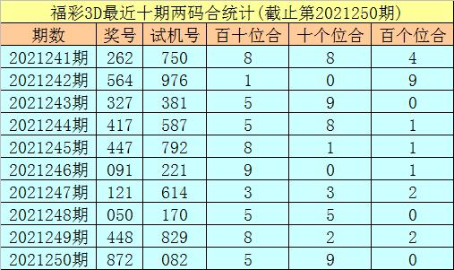 251期秀才福彩3D预测奖号:双胆推荐