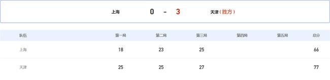 【博狗体育】全运女排天津3-0破上海金身 斩获3连胜升至次席