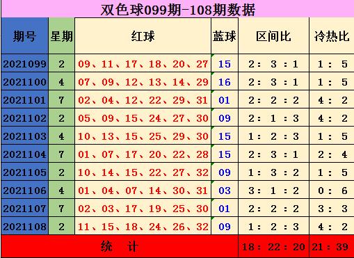 109期张琪双色球预测奖号:三区比参考