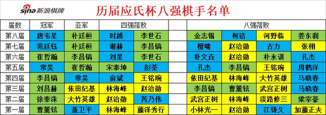 历届应氏杯八强棋手