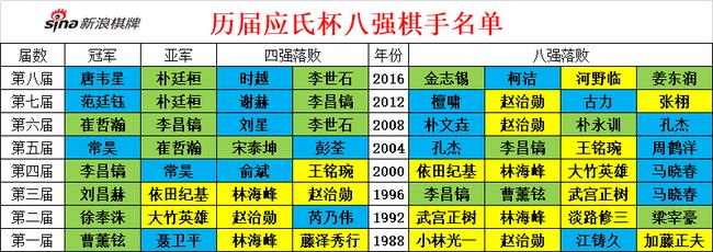 【博狗扑克】时隔20年日本再进应氏杯四强 学霸记者创造历史