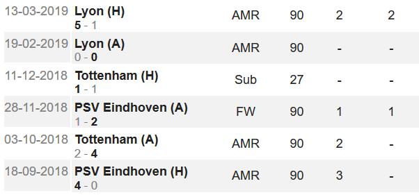 梅西本赛季欧冠数据
