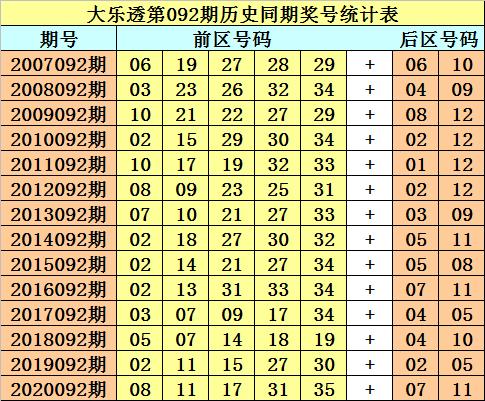 092期财叔大乐透预测奖号:前区跨度分析