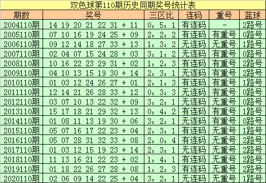 110期王朝天双色球预测奖号:五码蓝球参考