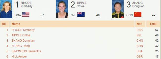 女子双向比赛张冬莲获得铜牌