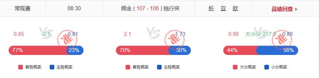 篮彩二哥6连红近3日盈利397%!小炮NBA赛果9中7