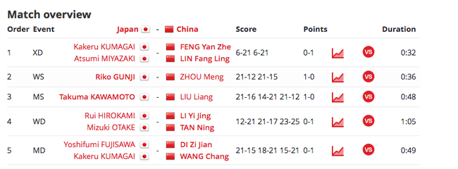 世青赛团体赛中国狂救三赛点 逆转日本与印尼争冠