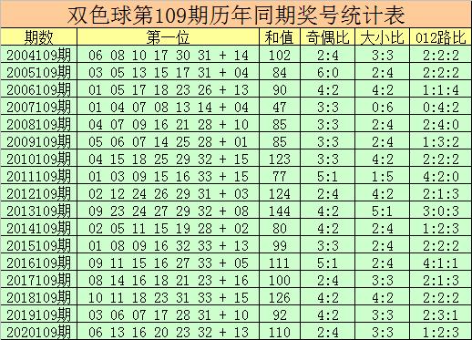 109期杨万里双色球预测奖号:012路比参考