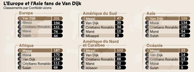 范戴克在欧洲记者中得到了最高的分数