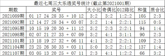 110期叶志荣大乐透预测奖号:前区双胆推荐