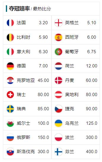 欧洲杯夺冠赔率:大热了?!英格兰1赔5.1升至第2