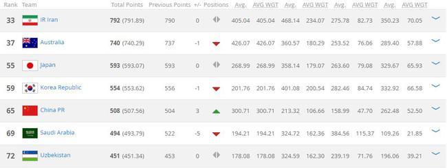 国足最新世界排名上升3位排第65位 进入亚洲前