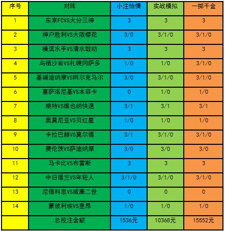 [新浪彩票]足彩20032期投注策略:东京FC主场称雄