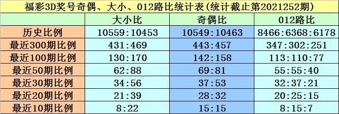 253期黄欢福彩3D预测奖号:奇偶+大小分析