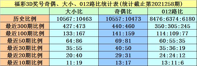 259期黄欢福彩3D预测奖号:双胆参考