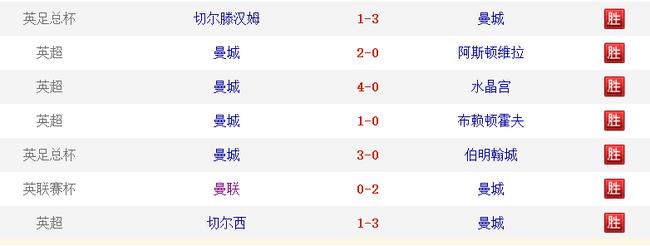 10连胜!17场不败!英超雄狮苏醒 谁能挡他们?