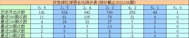 107期黄欢双色球预测奖号:红球双胆参考